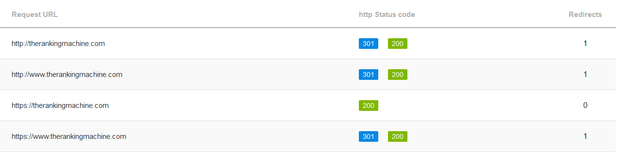 301 Redirects Checking